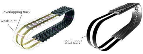 motiondynamics™ RUBBER TRACKS Continuous Cables have no joint and NO WEAKNESS!